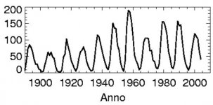 ciclo solare.JPG